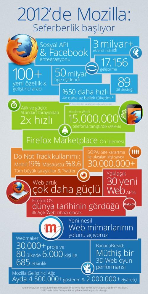 Mozilla 2012 infografik